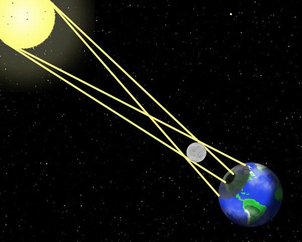 explicacion eclipse solar
