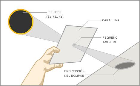 visualizacion indirecta eclipse