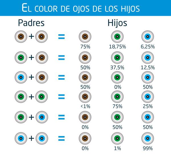 Color de ojos de los hijos